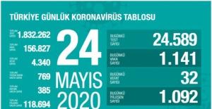 Bartın'da Koronavirüs Vaka Sayısı