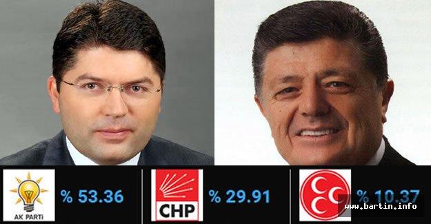 Bartın'da Ak Parti Oylarını %11.5 Arttırdı