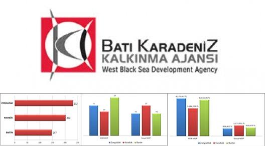 BAKKA 2011 yılında 147 kişiye istihdan sağladı